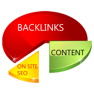 Why Not Buy Quality Backlinks?